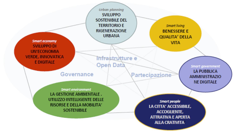 programmazione 2014 - 2020